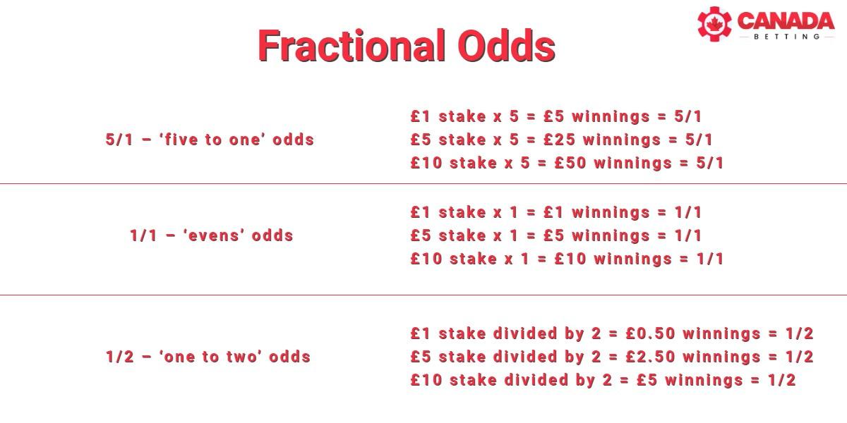 Fractional odds chart