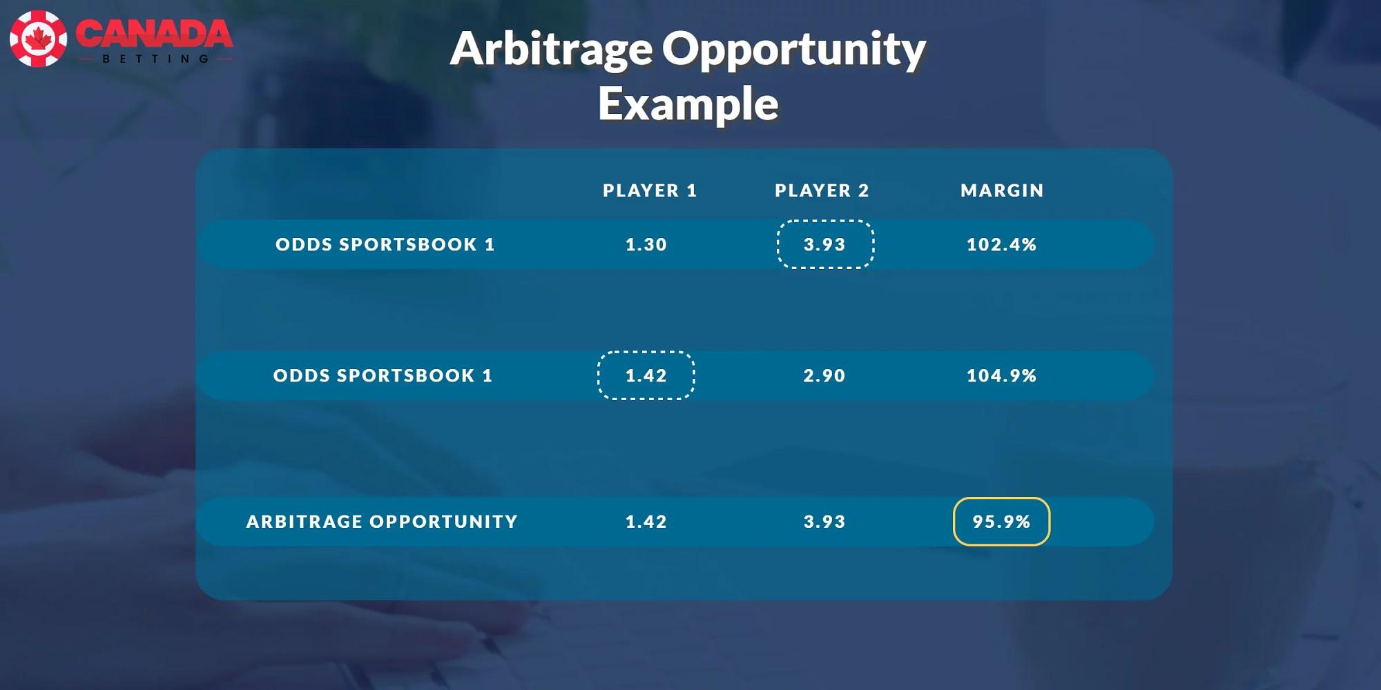 Arbitrage opportunity example